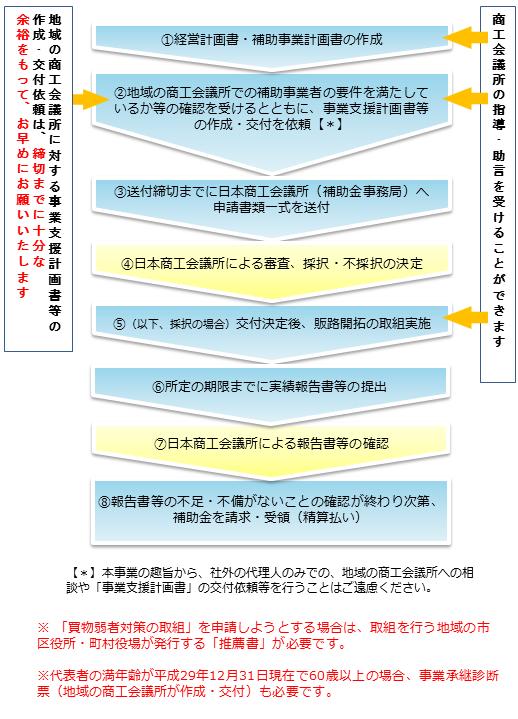 tetsuzuki2.png